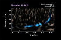 تایید دومین منبع امواج گرانشی GW151226