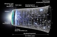نظریه انفجار بزرگ